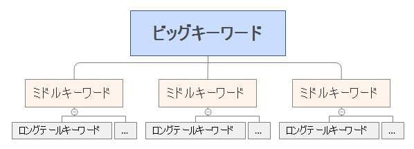 アフィリエイトのサイト設計の型_TOPページがビッグキーワード