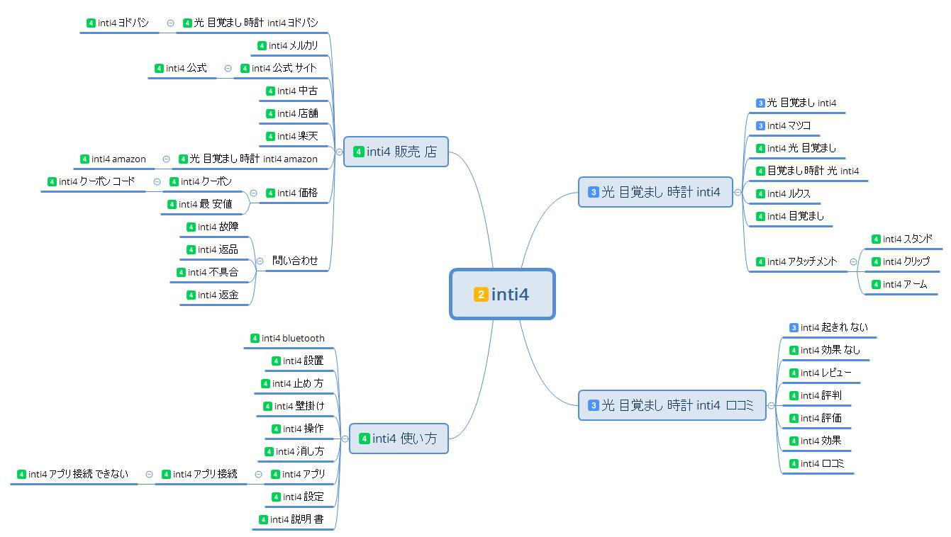inti4のサイト設計図