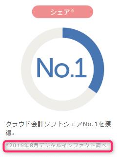 freeeのシェアNo.1は古いデータ