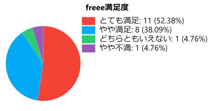 freeeの口コミ調査結果