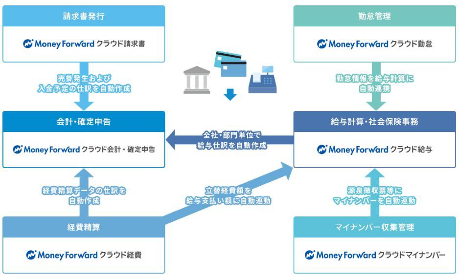 マネーフォワードクラウド確定申告を購入すると、請求書、経費、給与、マイナンバーソフトがついてくる