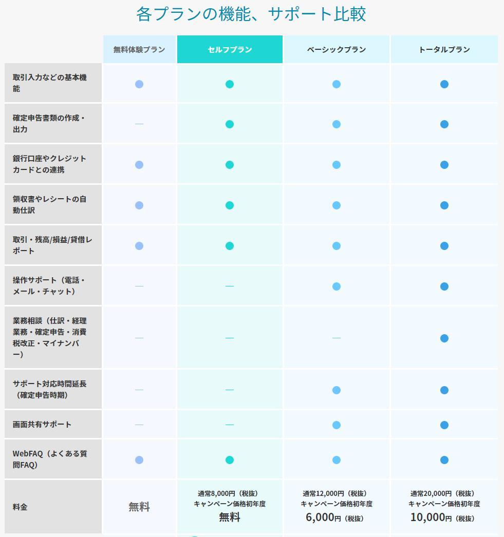 やよいの青色申告オンライン料金プラン比較表