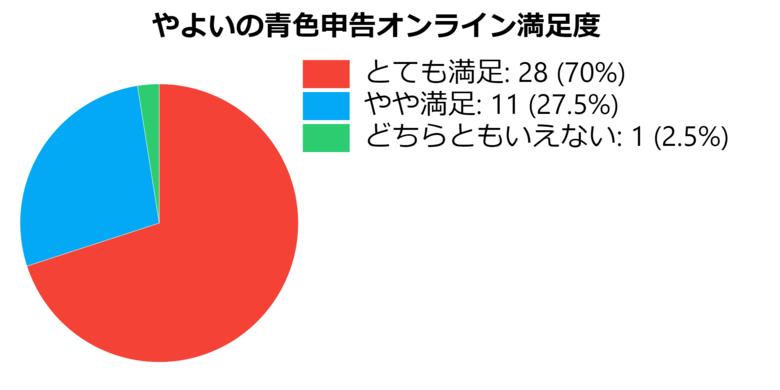 やよいの青色申告オンラインの満足度_調査結果