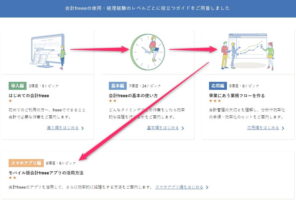 freeeの始め方_会計フリー確定申告ガイドのカリキュラム