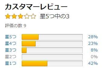 Amazonの評価_Macの青色申告